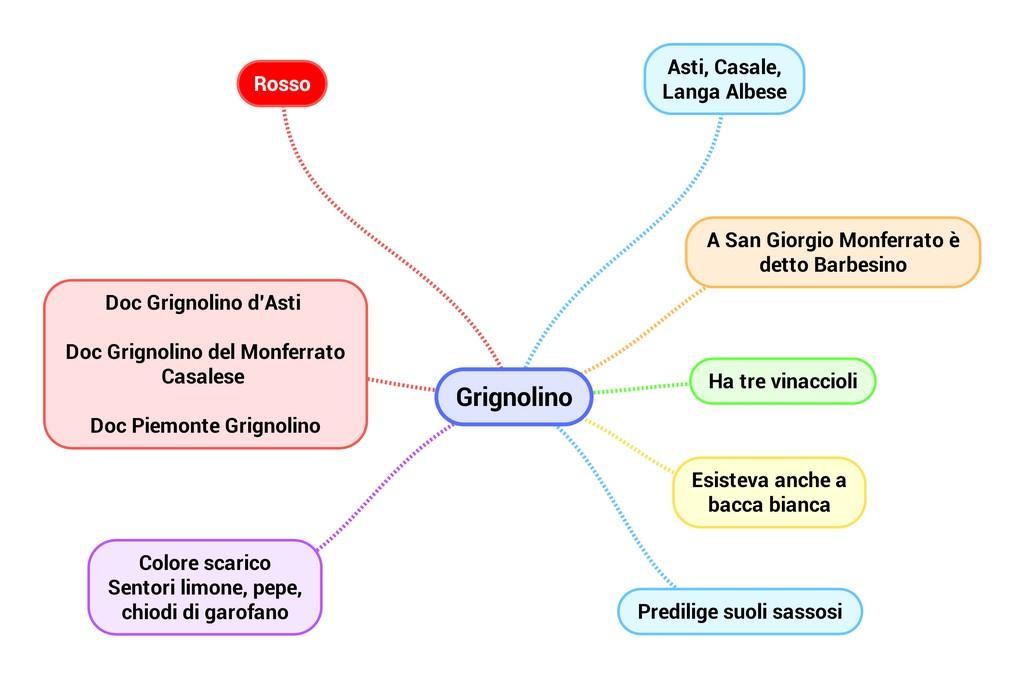 Mappa Mentale Vitigno Grignolino